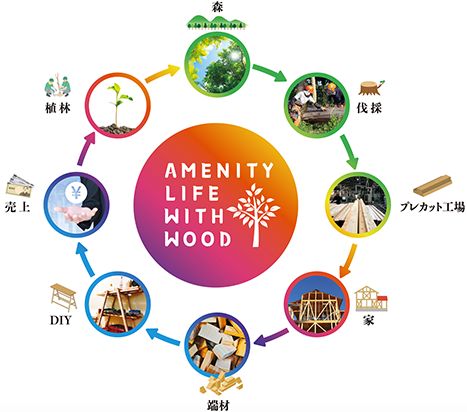 AMENITY LIFE WITH WOOD